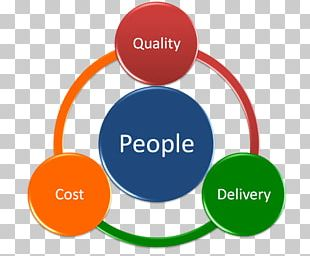 Quality Management Business Plan Project PNG