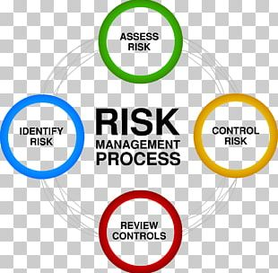 Risk Management Risk Assessment Business PNG