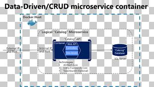 Microservices Microsoft Create PNG