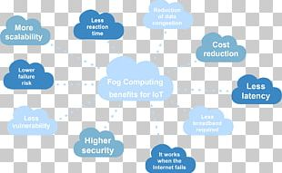 Fog Computing Cloud Computing Issues Internet Of Things PNG