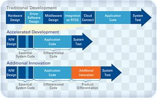 Software Development Process Time To Market Software Design Computer Software PNG