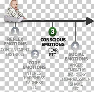Self-conscious Emotions Consciousness Marketing Human Behavior PNG