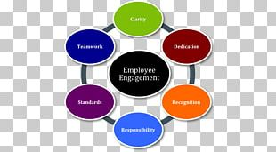 Employee Engagement Organization Management Information Empowerment PNG