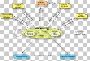 Web Ontology Language Semantic Web PNG