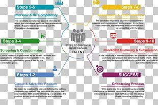 Process Organization Skill Advertising PNG