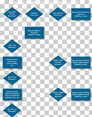 Diagram Event-driven Programming Flowchart Computer Programming PNG