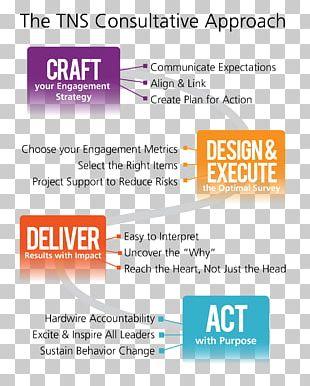 Employee Surveys Organization Survey Methodology Management Employee Engagement PNG