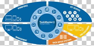 Workforce Management Organization Management Process PNG