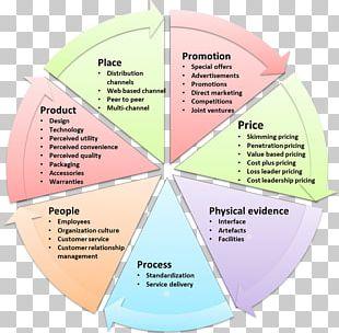 Marketing Mix Services Marketing Marketing Plan Digital Marketing PNG