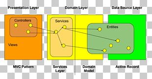 Diagram Grails Spring Framework Multitier Architecture Domain Model PNG