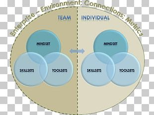 Public Health Conceptual Model Health Care Social Determinants Of Health PNG