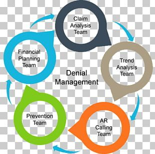 Management Process Business Medical Billing Senior Management PNG