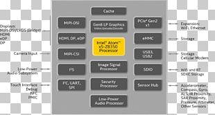 Intel Atom Celeron Central Processing Unit Wiring Diagram PNG