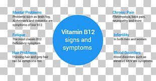Operational Risk Risk Management Organization Vitamin B12 Deficiency PNG