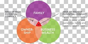 Family Business Strategic Management Organization PNG