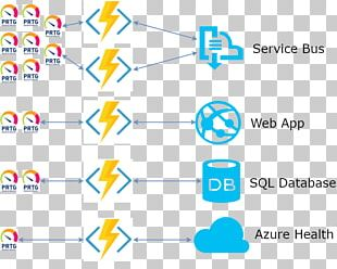 Microsoft Azure Web Sites Function As A Service PRTG Enterprise Service Bus PNG