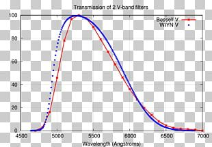 Photometry Photometric System Optical Filter Transmission Curve Band-pass Filter PNG