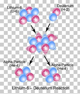 Atomic Nucleus Nuclear Reaction Chemistry Chemical Reaction Nuclear Physics PNG