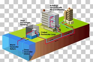 Ocean Thermal Energy Conversion Deep Water Source Cooling Air Conditioning PNG