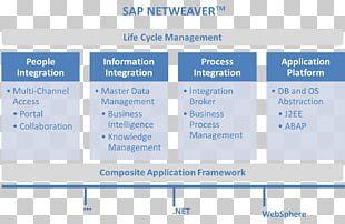 Organization SAP NetWeaver Process Integration Business Process Management SAP SE System Integration PNG