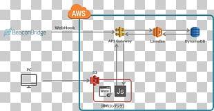 Web Application Amazon Web Services Web API WebSocket Application Programming Interface PNG