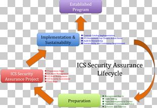 Industrial Control System Computer Security Risk Management Software Security Assurance PNG