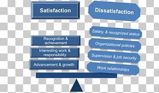 Two-factor Theory Motivation Organization Job Satisfaction PNG