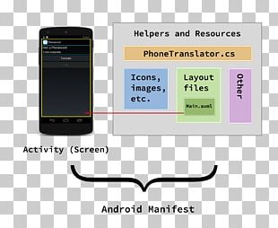 Xamarin Build Android .NET Core Microsoft PNG