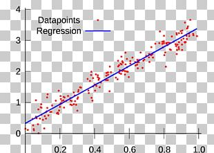 Linear Regression Regression Analysis Machine Learning Lasso Variables PNG