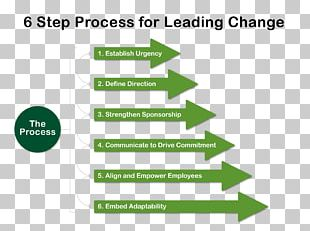 Change Management Organizational Culture Leadership PNG