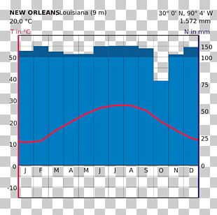 New York City Climograph New Orleans Climate Diagram PNG