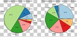 Marketing Automation Digital Marketing Market Share Marketo PNG