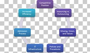 Systems Development Life Cycle Agile Software Development Computer Software Application Lifecycle Management PNG
