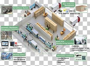 Industry 4.0 Industrial Revolution Manufacturing Factory PNG