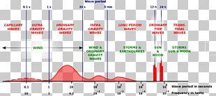 Wind Wave Infragravity Wave Ocean PNG