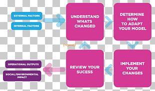 Business Model Business Plan Social Enterprise PNG