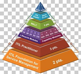 ITIL Continual Service Improvement Certification IT Service Management Information Technology PNG
