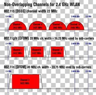 IEEE 802.11 Wi-Fi Wireless LAN Communication Channel Wireless Router PNG