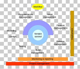 Application Lifecycle Management Computer Software Release Management PNG