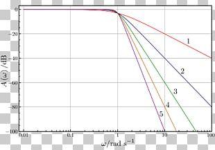 Butterworth Filter Low-pass Filter Electronic Filter High-pass Filter PNG