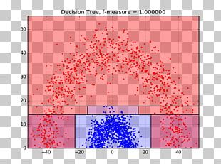 Logistic Regression Decision Tree Regression Analysis Machine Learning Statistical Classification PNG
