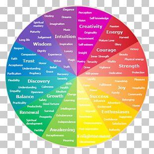 Color Wheel Psychology Emotion Color Symbolism PNG