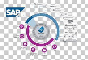 SAP ERP SAP SE Enterprise Resource Planning SAP Business One SAP R/3 PNG