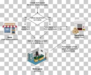 Object Pool Pattern Software Design Pattern Decorator Pattern PNG