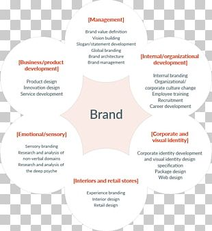 Brand Management Business Marketing Brand Design PNG