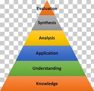 Bloom's Taxonomy Higher-order Thinking Education School PNG
