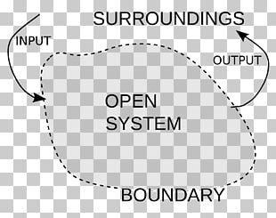 Thermodynamic System Thermodynamics Open System Isolated System PNG