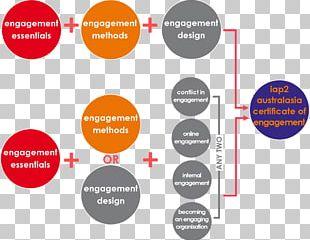 Organization Stakeholder Engagement Australasia Community Engagement PNG