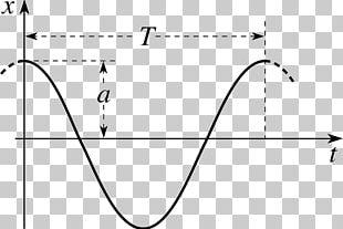 Quantum Harmonic Oscillator Classical Mechanics Quantum Mechanics Oscillation PNG