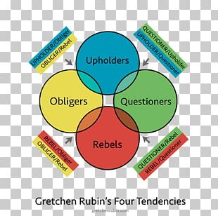 The Four Tendencies: The Indispensable Personality Profiles That Reveal How To Make Your Life Better (and Other People's Lives Better PNG